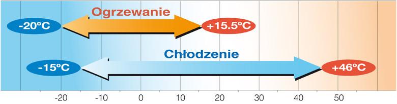 Zakres temperatur pracy KXZR